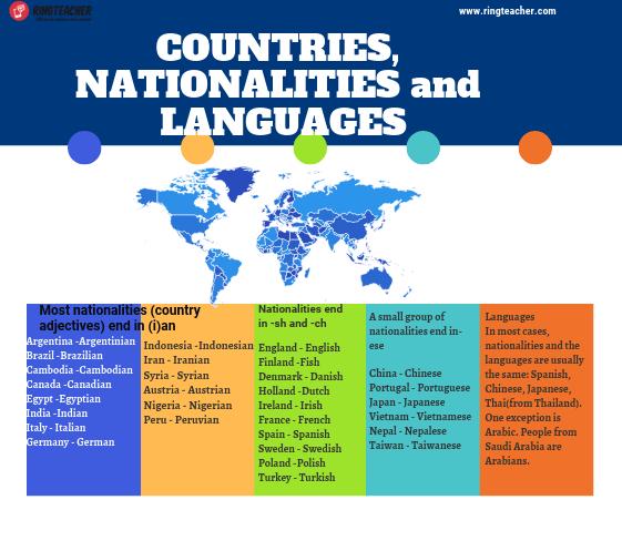 Países, Nacionalidades e Idiomas en el mundo