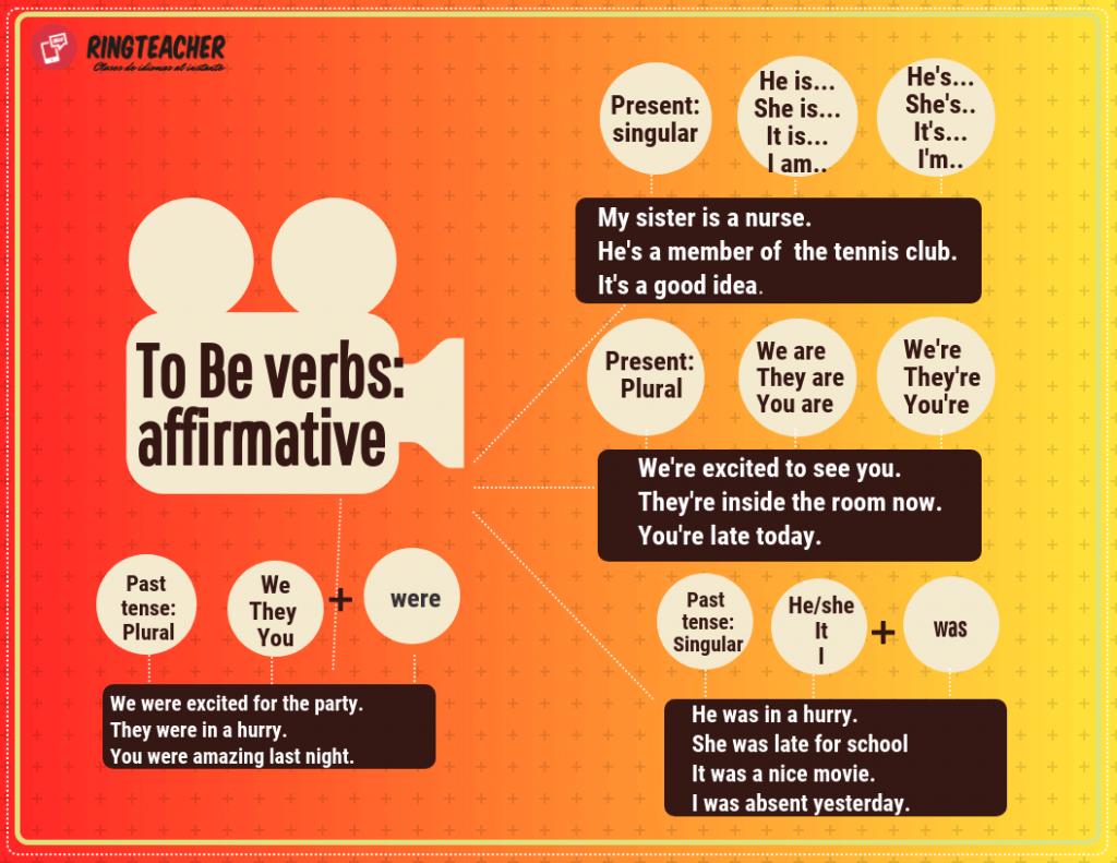Oraciones afirmativas verbo to be