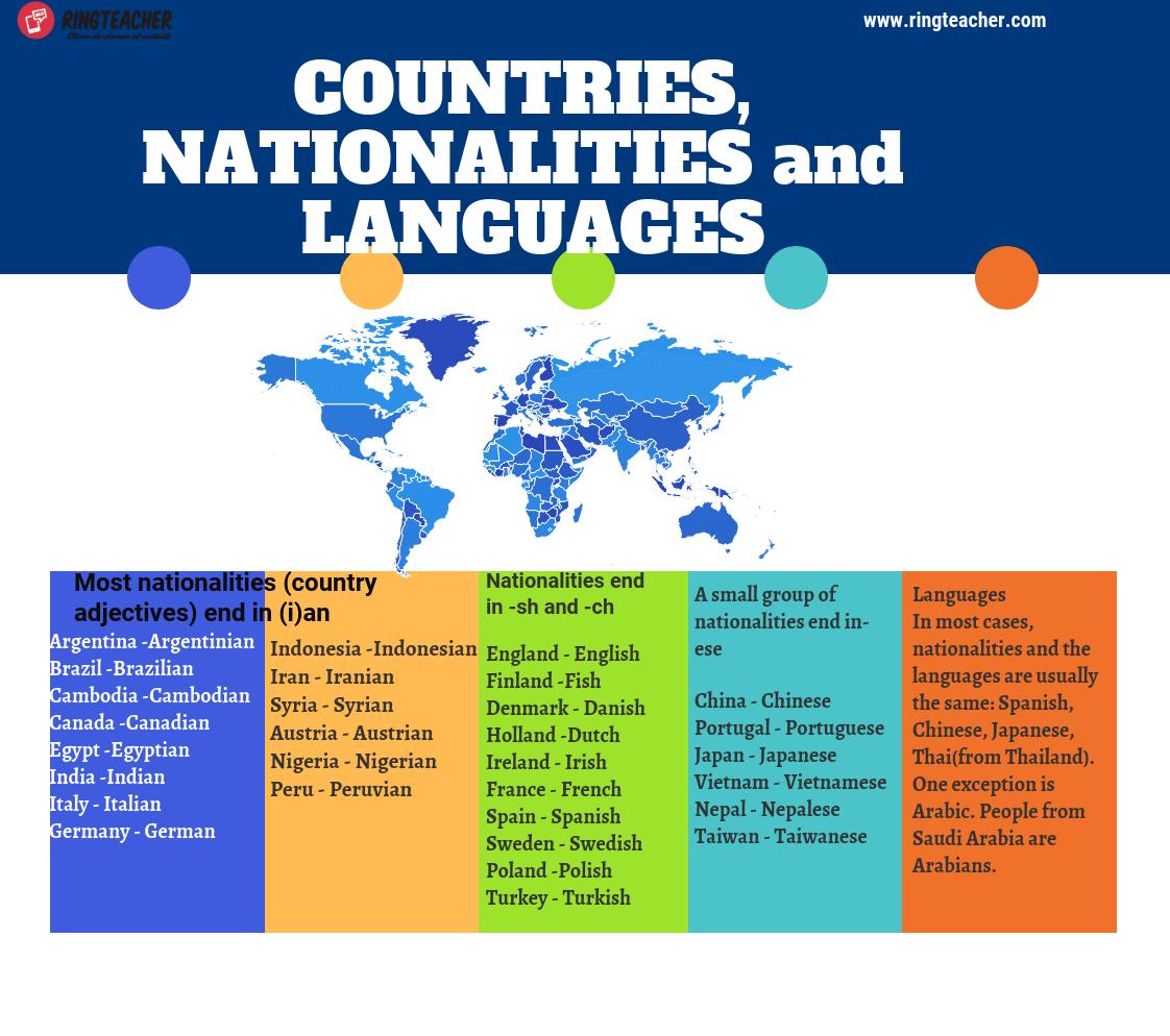 Aprende Los Paises Nacionalidades E Idiomas En Ingles