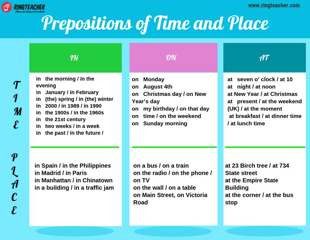 Preposiciones de tiempo y lugar en inglés