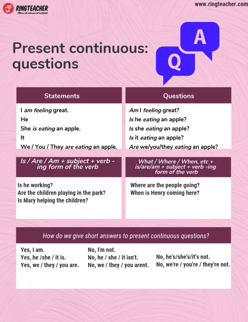 Presente Continuo Interrogativo En Inglés De Una Forma Sencilla