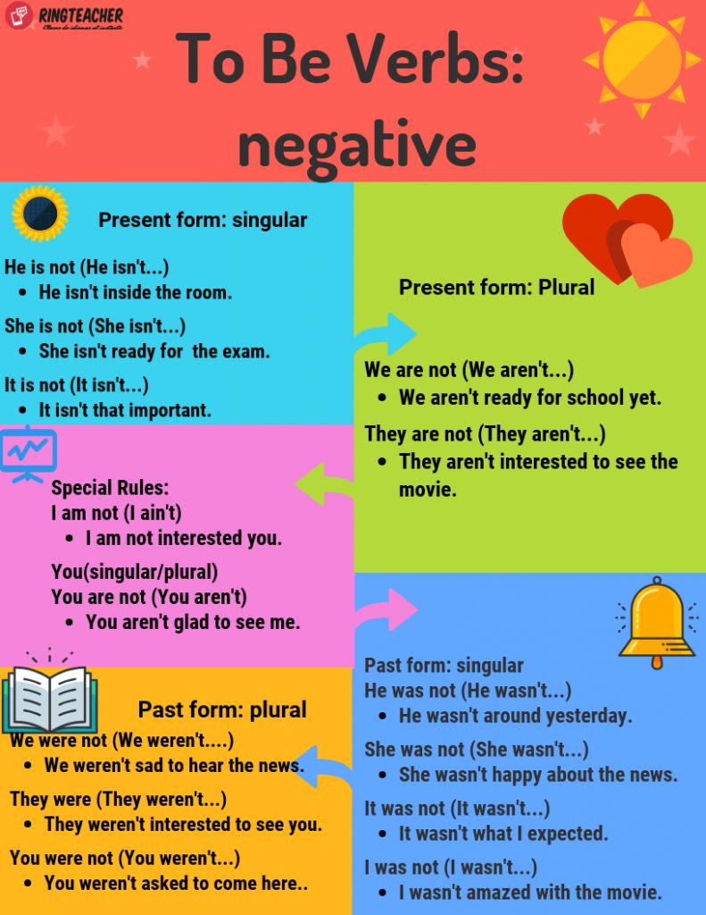 Verbo To Be Presente Oraciones Afirmativas Negativas E Interrogativas