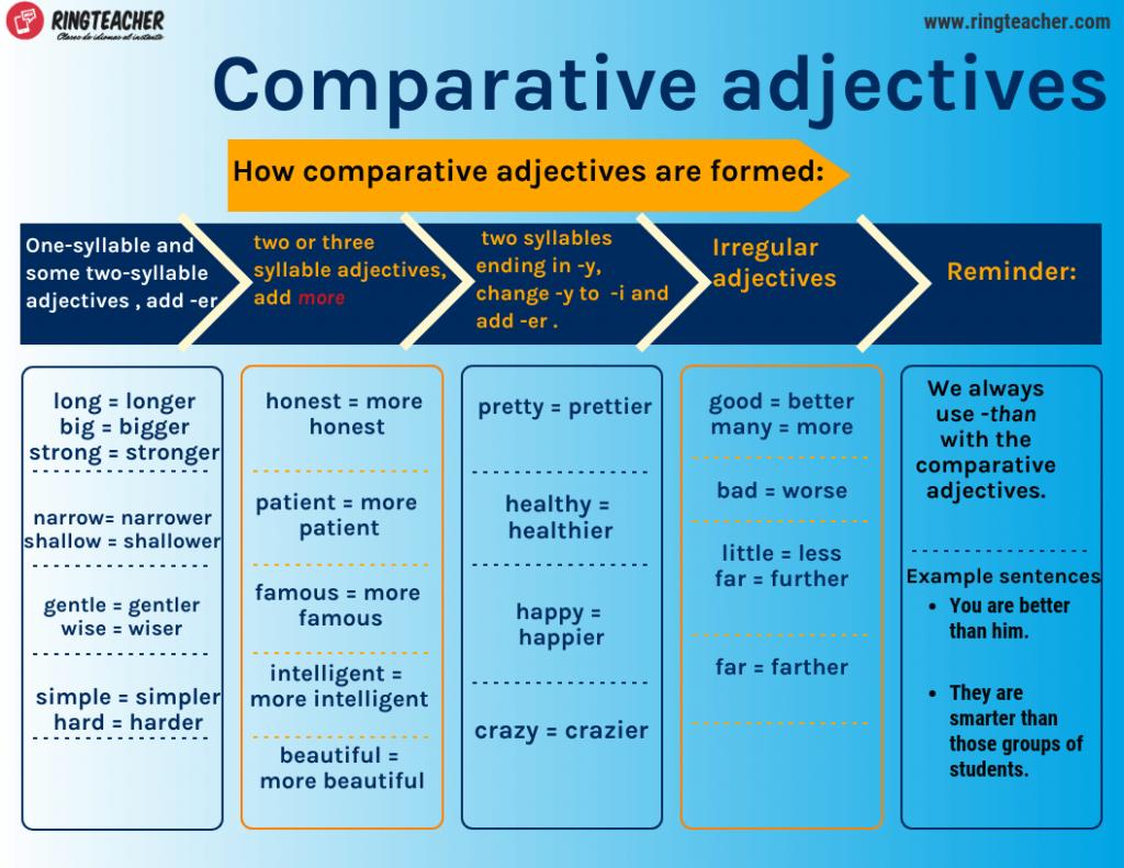 Cómo se forman los adjetivos comparativos en inglés
