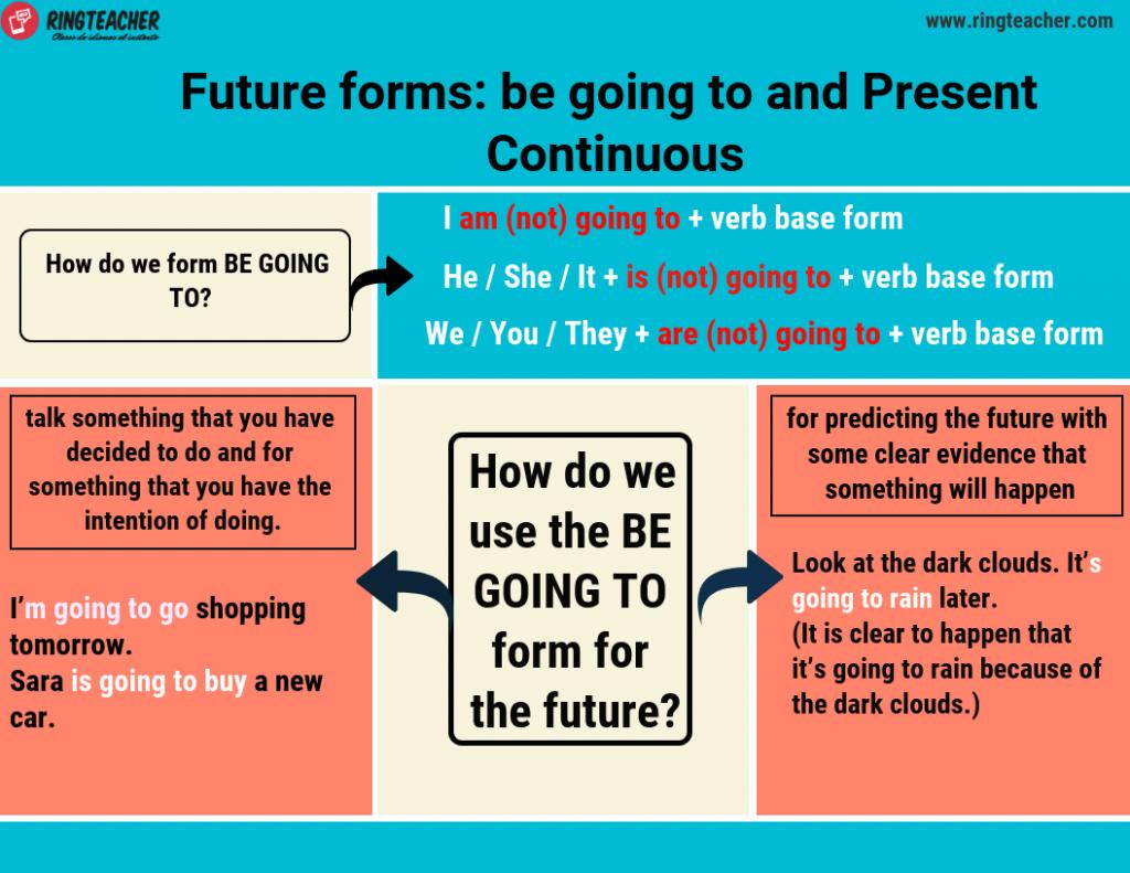Uso-futuro-be-going-to
