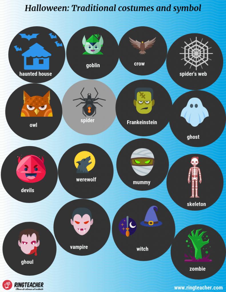 Disfraces-simbolos- Halloween. ingles