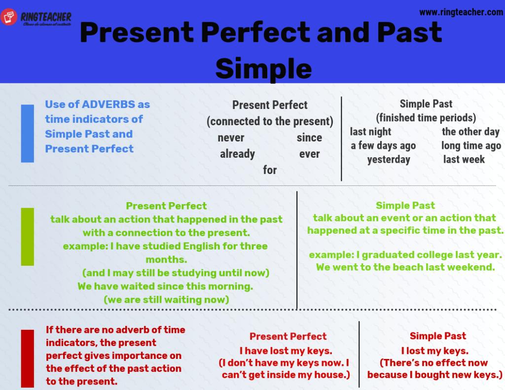 Diferencias entre el presente perfecto y el pasado simple en inglés