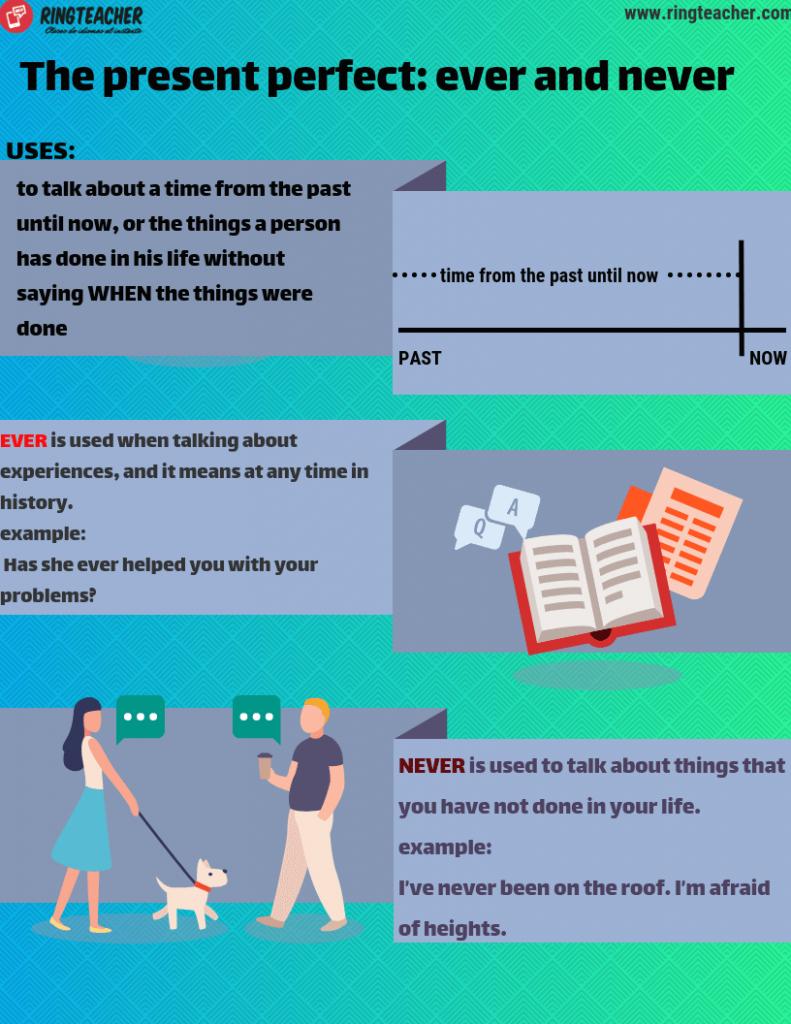 Presente perfecto, uso de Ever y Never en Inglés