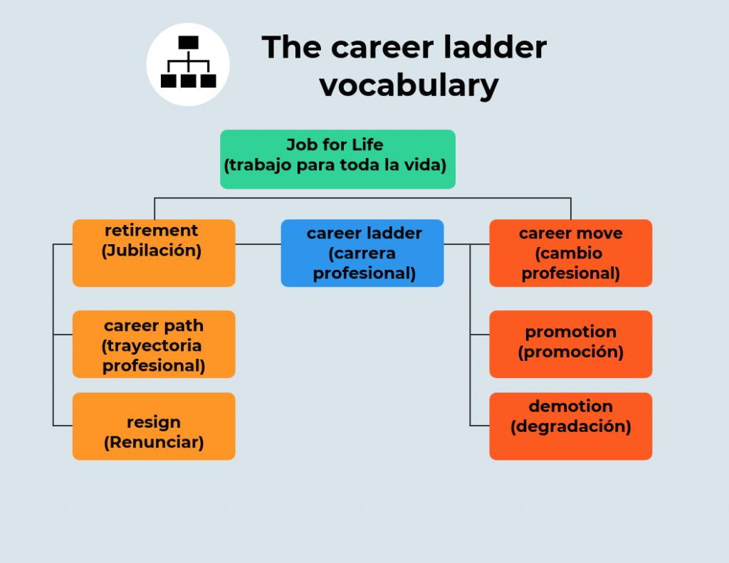 Vocabulario-situacion-profesional