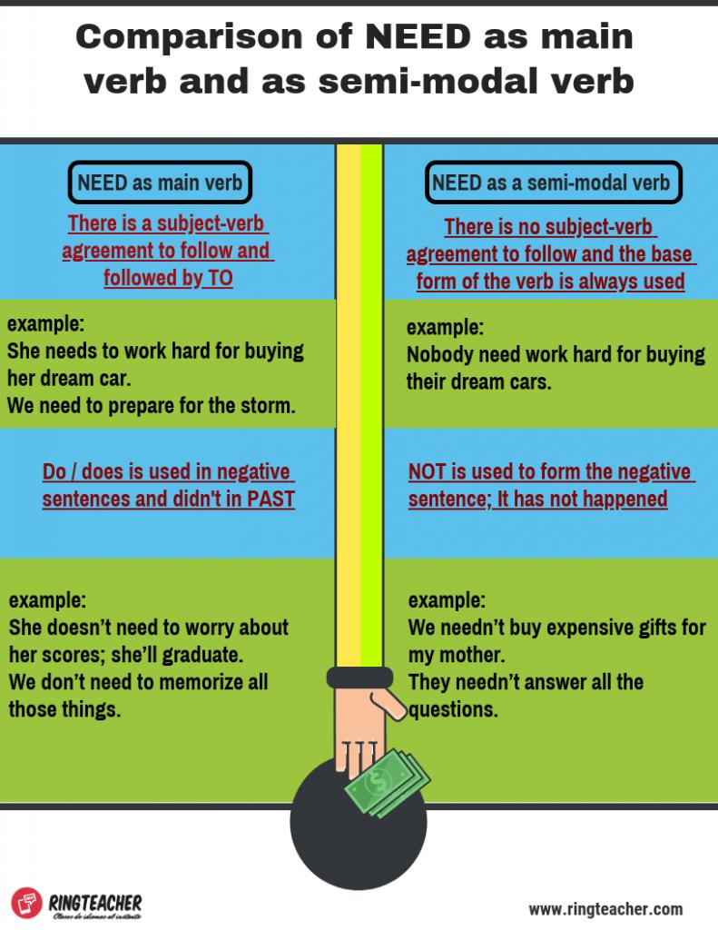 Comparación de NEED como verbo principal y como verbo semimodal