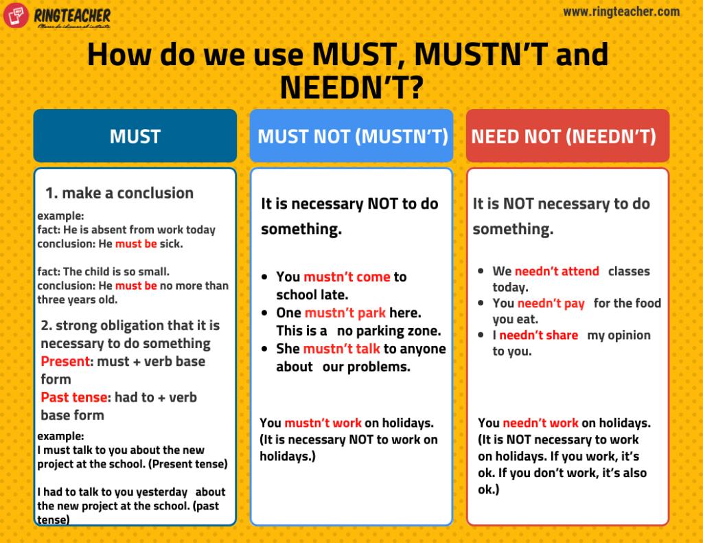 Usos habituales para MUST, MUSTN'T y NEEDN'T