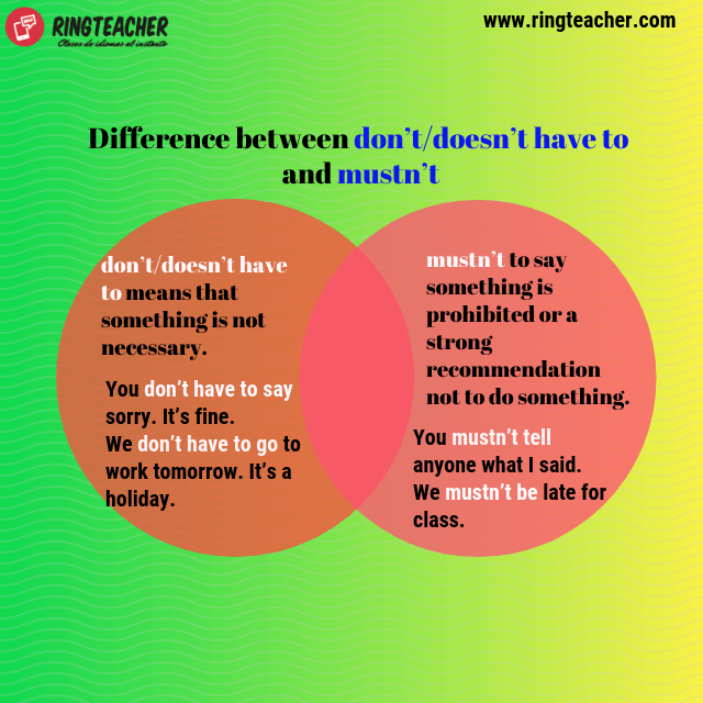 Diferencia entre don't/doesn't have to y mustn't