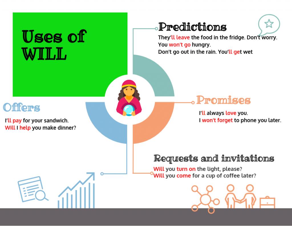 Diferentes-usos-will-ingles