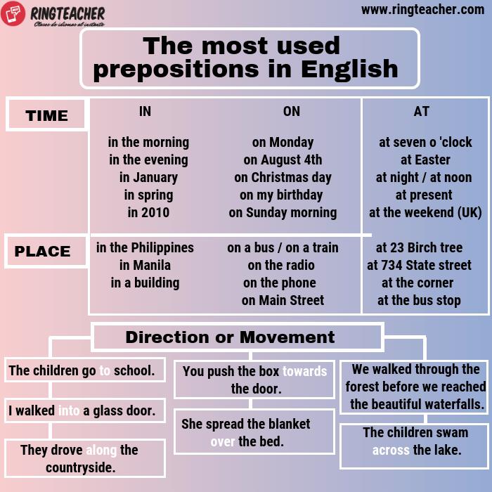 Las preposiciones más usadas en inglés, listado y uso