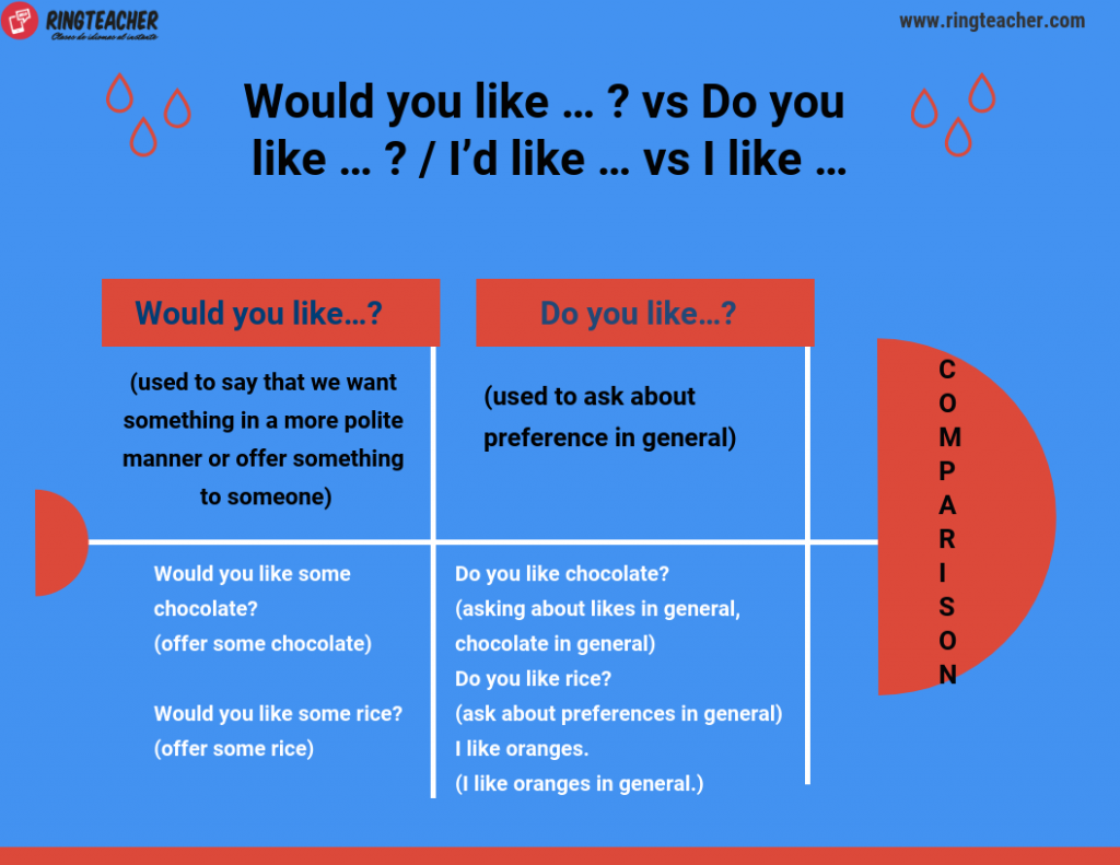 Diferencias entre Would you like y Do you like
