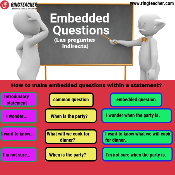 Preguntas indirectas en una afirmación