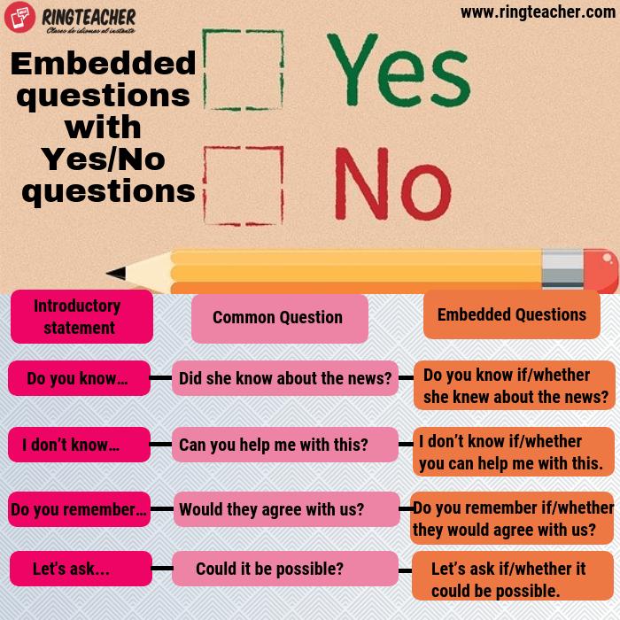 Preguntas indirectas en preguntas de respuesta Yes/No