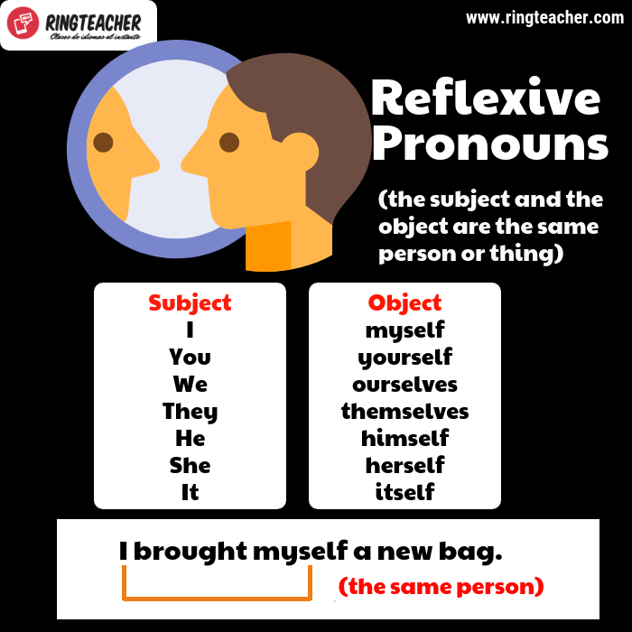 Qué son los pronombres reflexivos en inglés