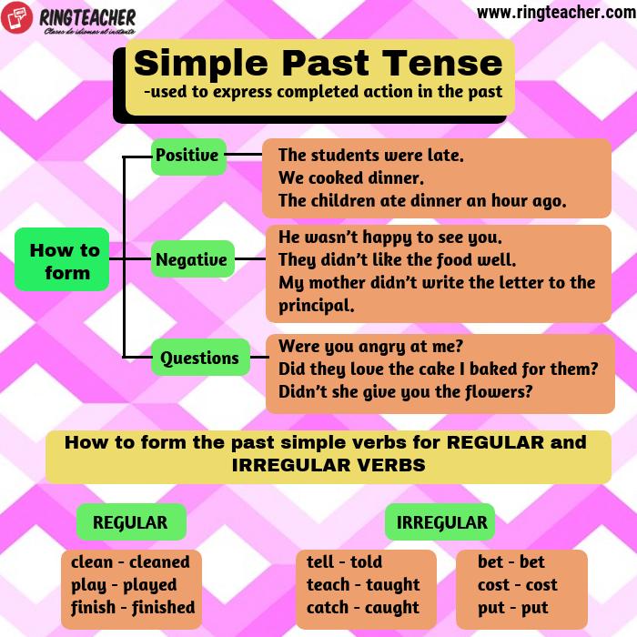 Uso del pasado simple en inglés