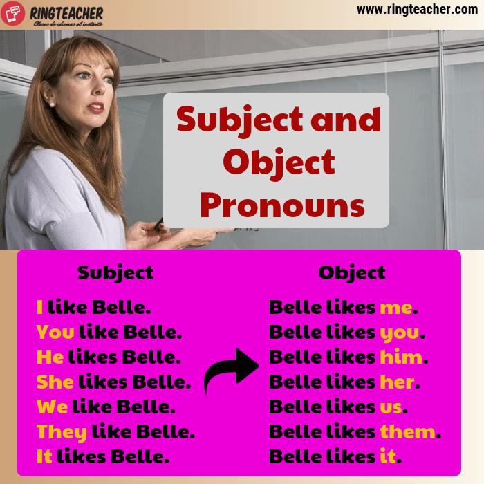 Pronombres reflexivos sujeto y objeto en inglés