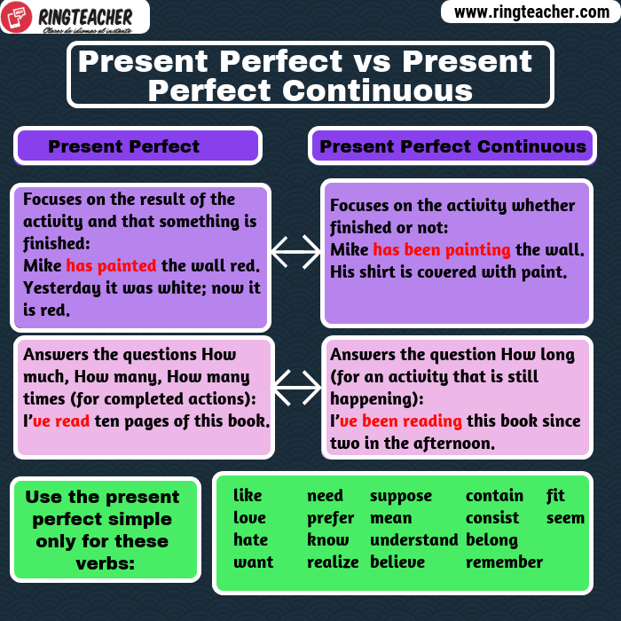Diferencias entre el presente perfecto simple y presente perfecto continuo