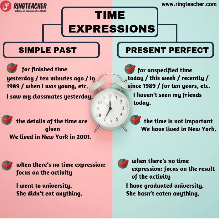 Expresiones de tiempo con el presente perfecto y el pasado simple en inglés