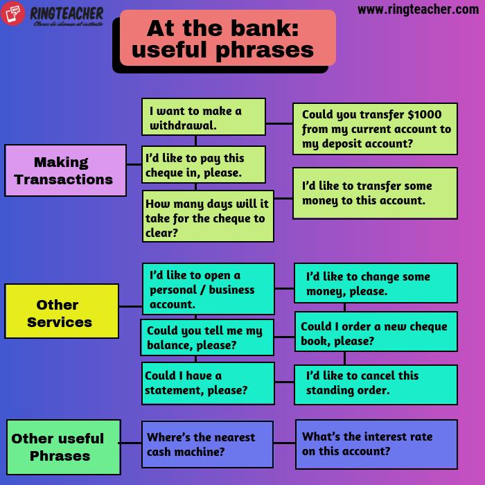 Frases útiles en el banco en inglés