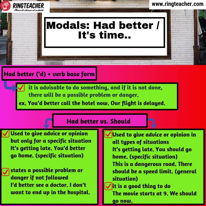 Expresión modal Had better en inglés