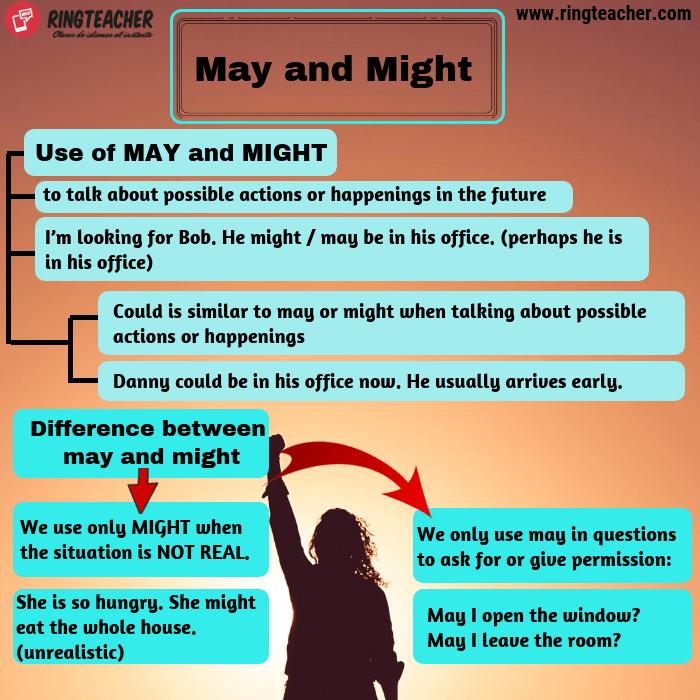 Uso de may y might