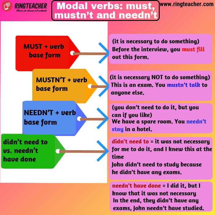 verbos modales must need